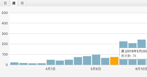 ブログのアクセス数のグラフ